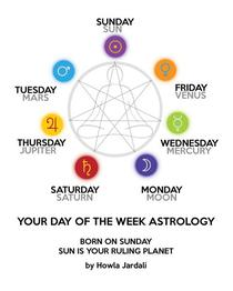 Your Day of the Week Astrology - Born on Sunday