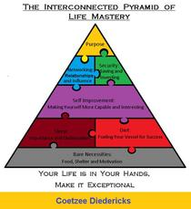 The Interconnected Pyramid of Life Mastery